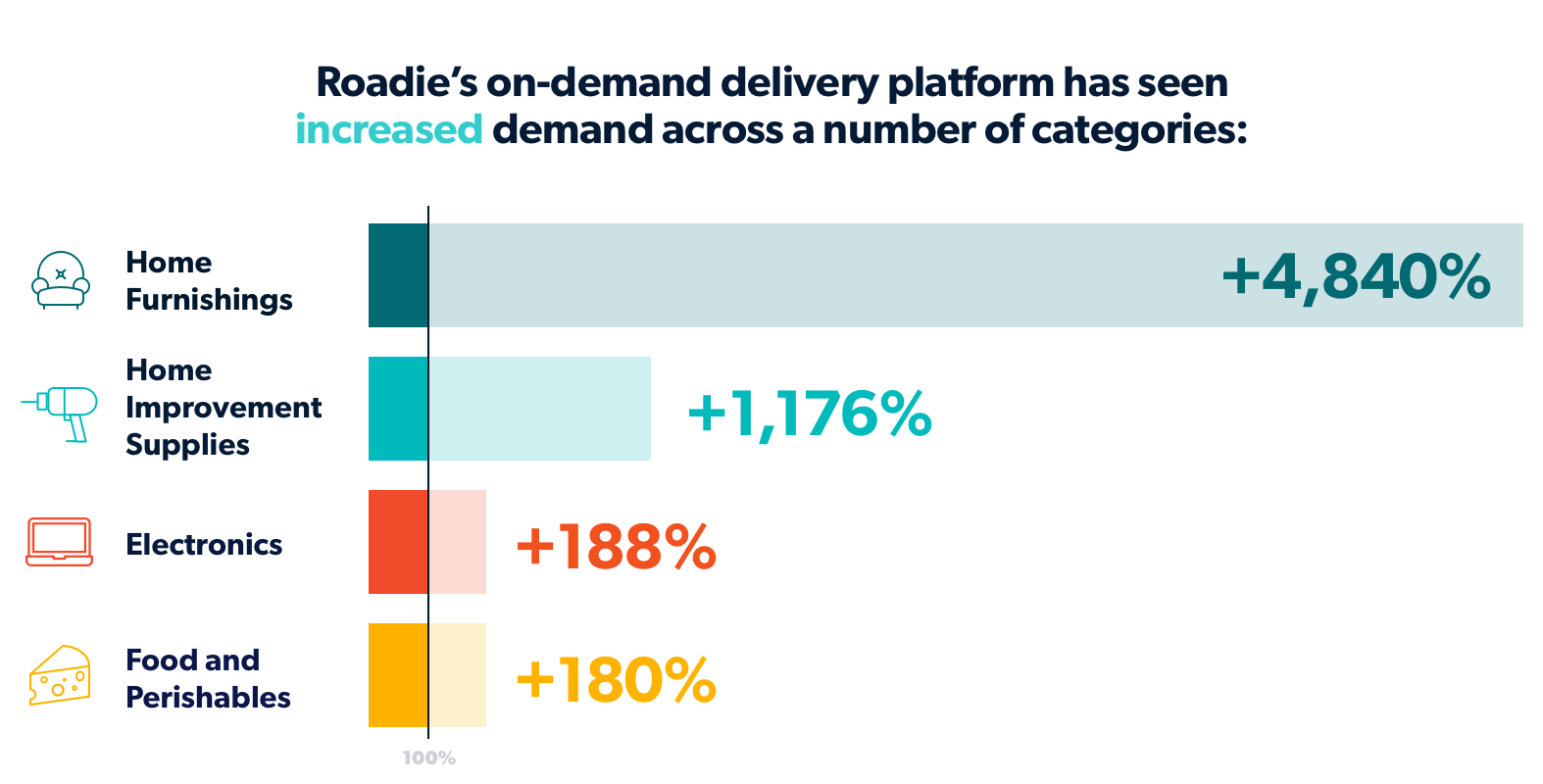 increased last mile delivery demand