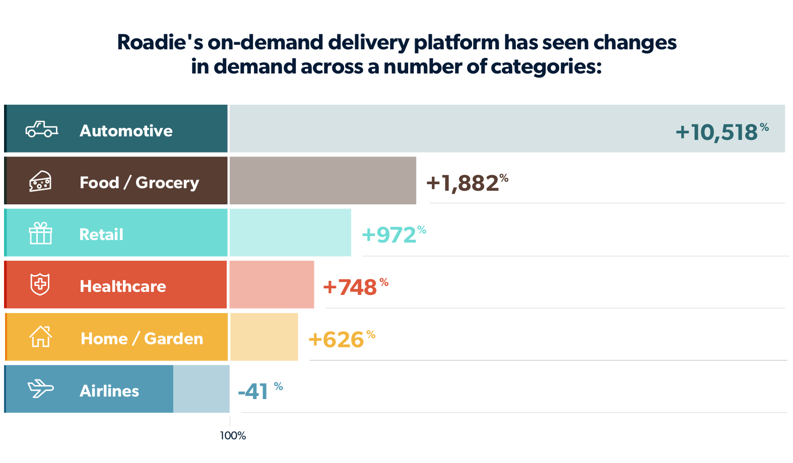 2020 Saw Significant Changes in On-Demand Delivery for Various Industries | Roadie